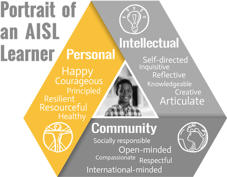 Portrait of an AISL Learner: Personal, Intellectual, internationally minded